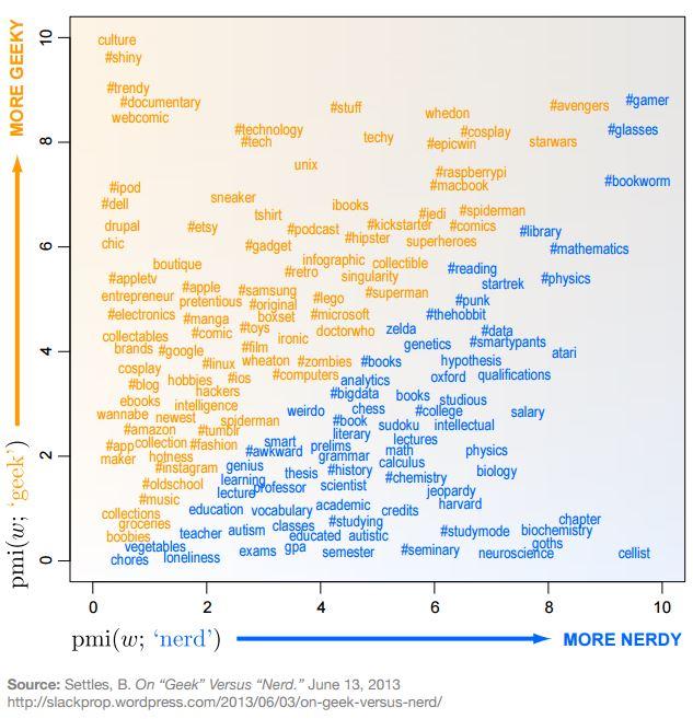 Geek Versus Nerd Infographic