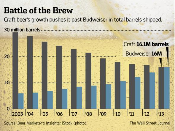 Craft Beer Growth Compared to Budweiser