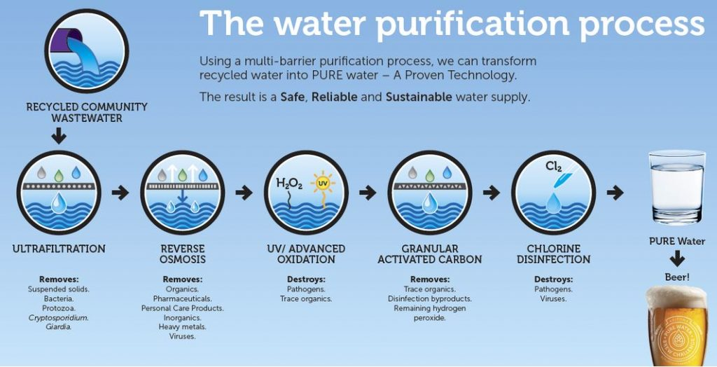 Pure Water: Water Purification Process