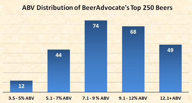 ABV Distribution of BeerAdvocate's Top 250 Beers