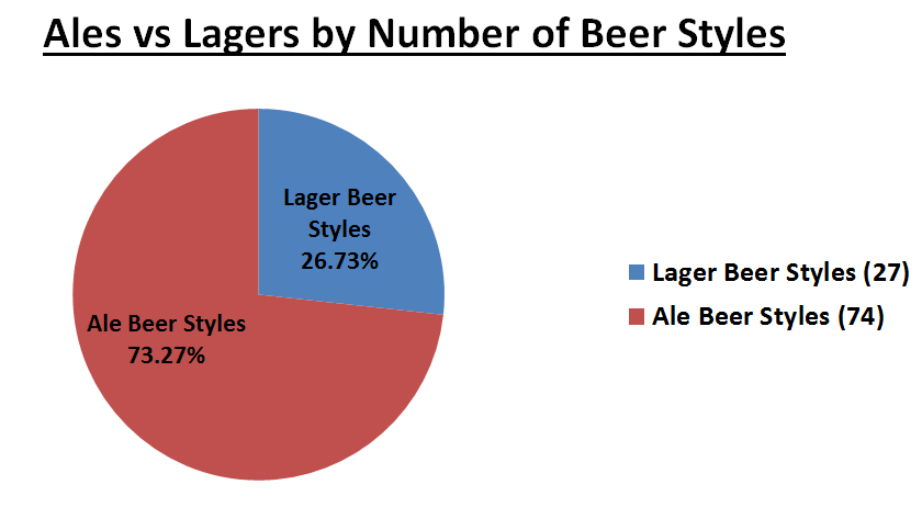 Ales vs Lagers by Number of Beer Styles