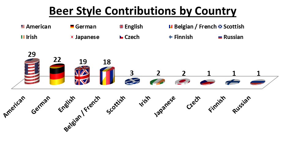 Number of Beer Style Contributions by Country