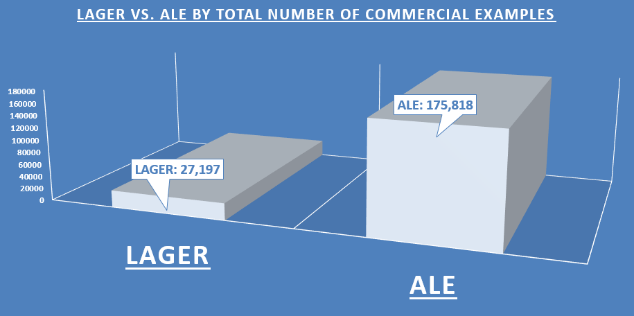 Lagers vs. Ales by Total Number of Commercial Examples