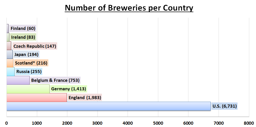 Number of Breweries Per Country