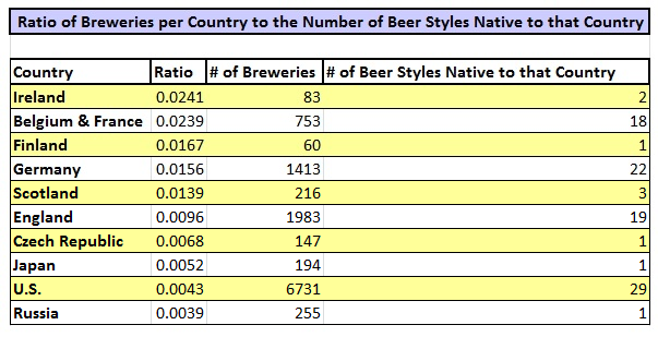 Ratio_of_Breweries per Country to the Number of Beer_Styles Native to that Country