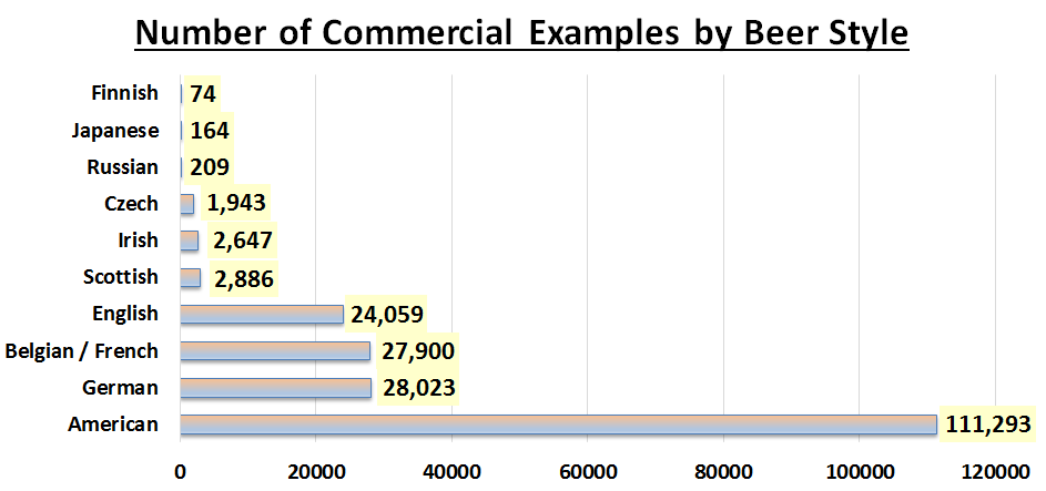 The Number of Commercial Examples by Beer Style