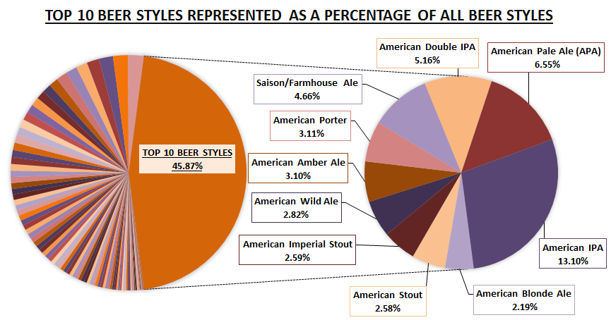 The Top 10 Beer Styles Represented as a Percentage of All Beer Styles