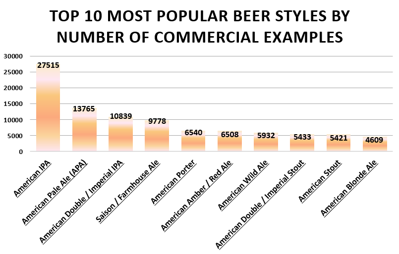 The Top 10 Most Popular Beer Styles by Number of Commercial Examples