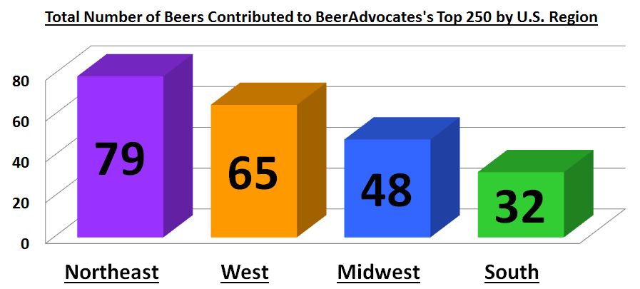 Total Number of Beers Contributed to BeerAdvocates's Top 250 by U.S. Region