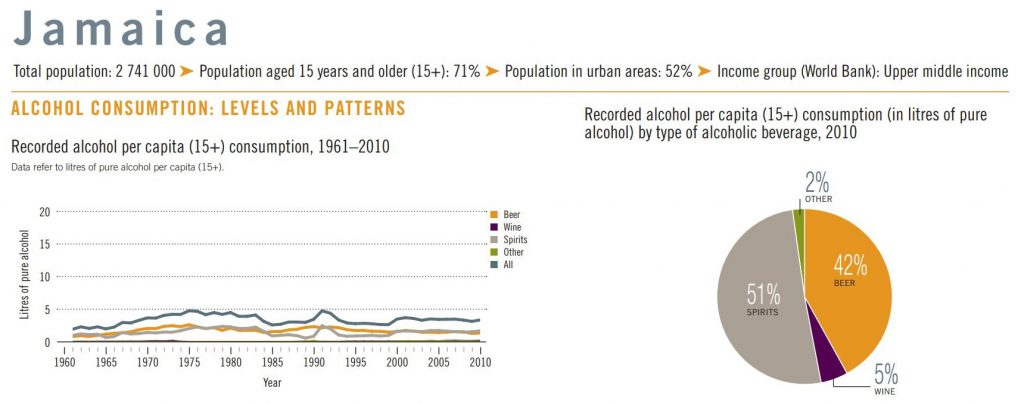 Beer Consumption Levels in Jamaica