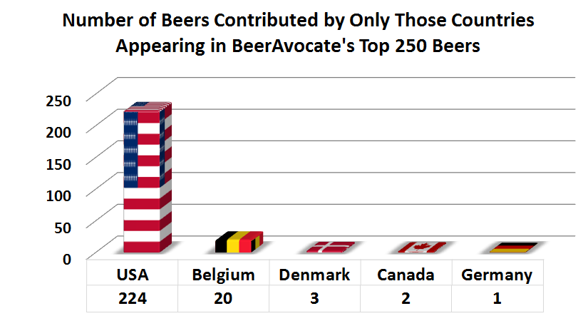 # of Beers Contributed by Only Those Countries Appearing in BeerAdvocate's Top_250 Beers